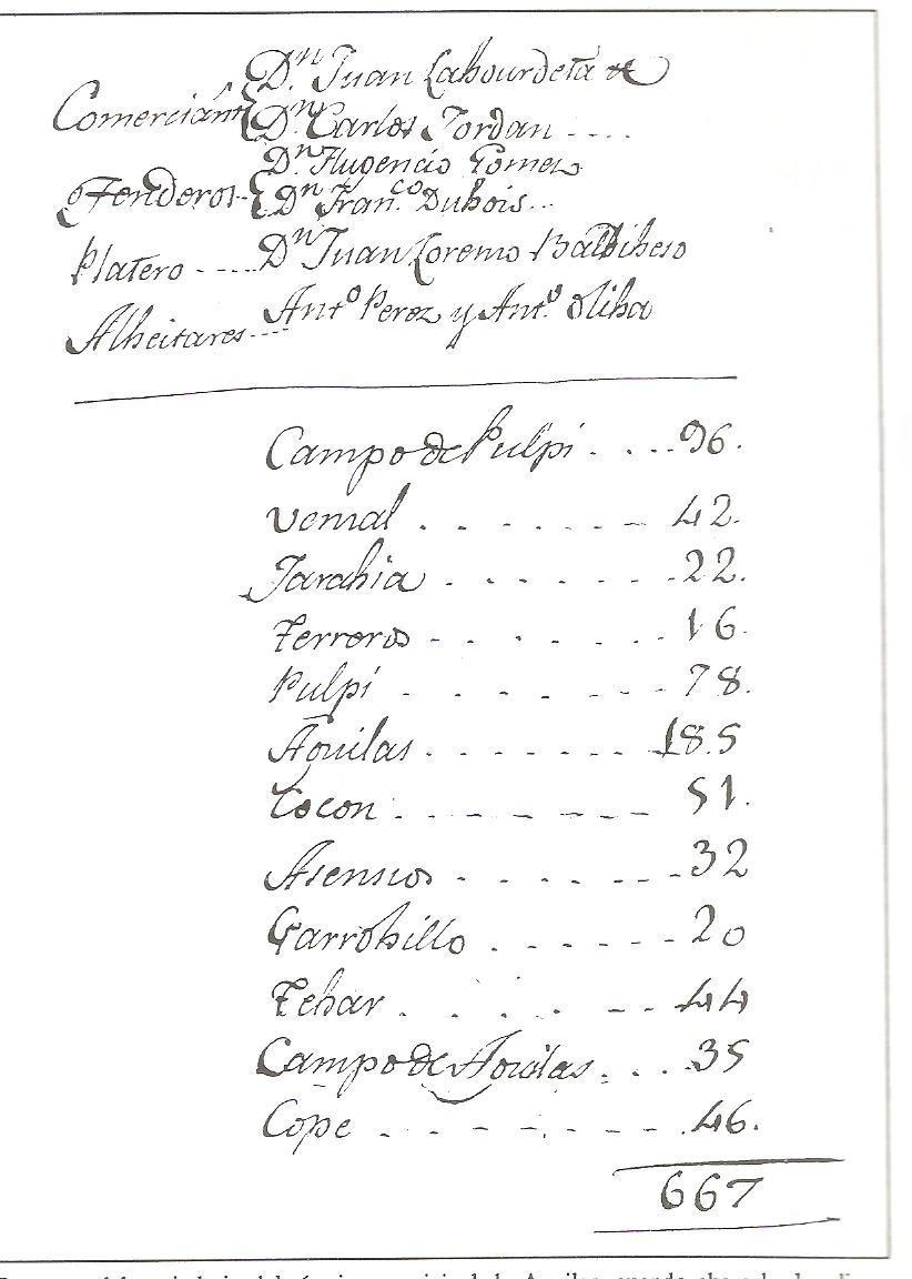 Cuadro del censo de vecinos de Águilas en 1793